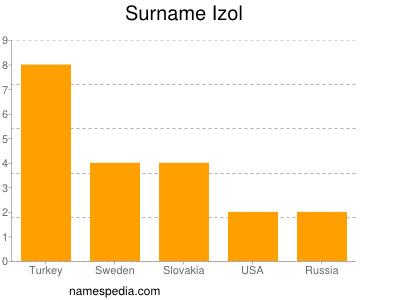 Surname Izol