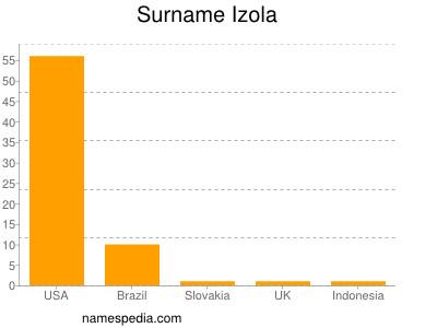 Surname Izola