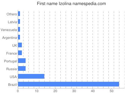 Given name Izolina