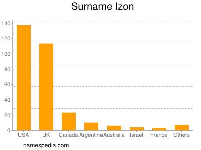 Surname Izon