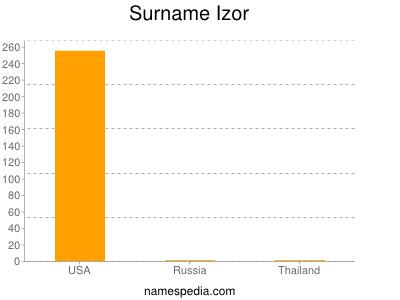 Surname Izor