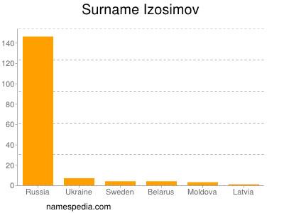 Surname Izosimov