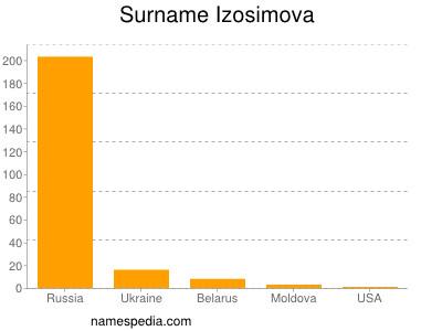 Surname Izosimova