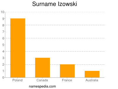 Surname Izowski