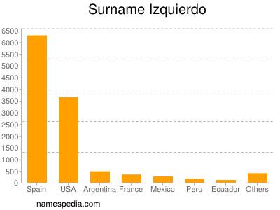 Surname Izquierdo
