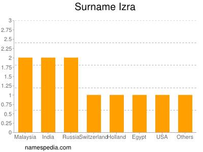 Surname Izra