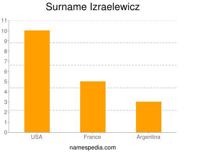Surname Izraelewicz