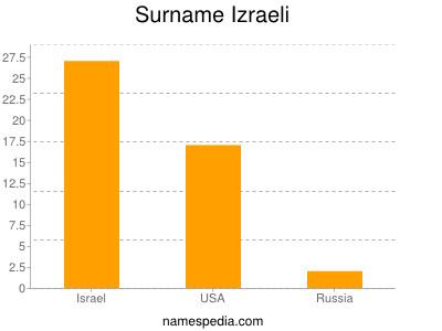Surname Izraeli