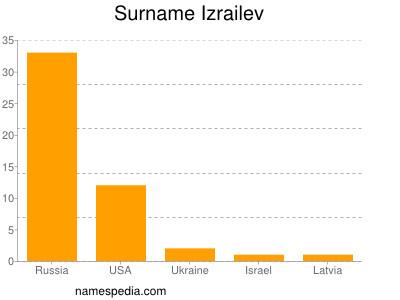 Surname Izrailev