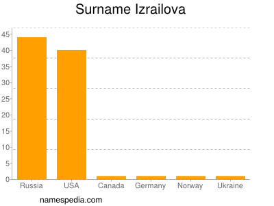 Surname Izrailova
