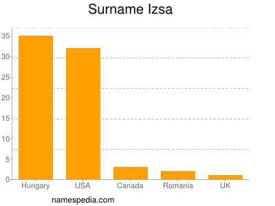 Surname Izsa