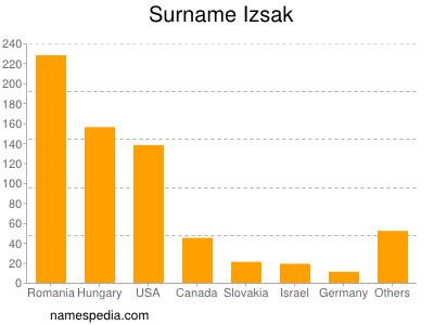 Surname Izsak