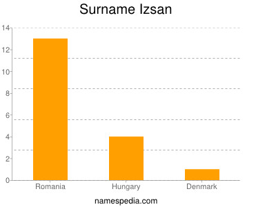Surname Izsan