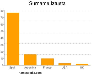 Surname Iztueta