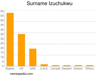 Surname Izuchukwu
