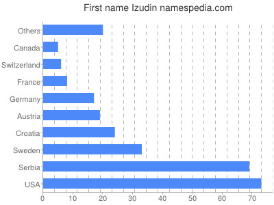Given name Izudin