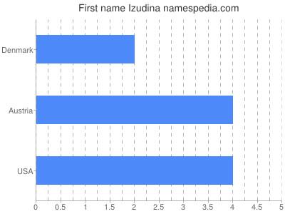Given name Izudina