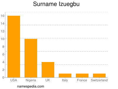 Surname Izuegbu