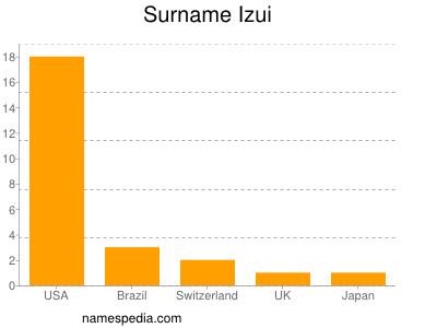 Surname Izui