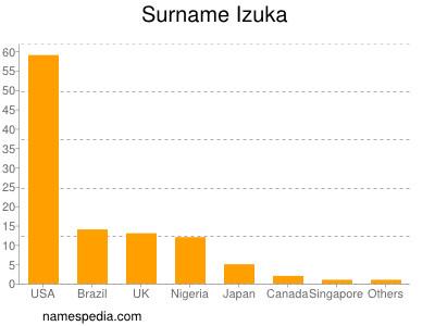 Surname Izuka