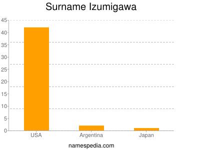 Surname Izumigawa