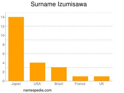 Surname Izumisawa