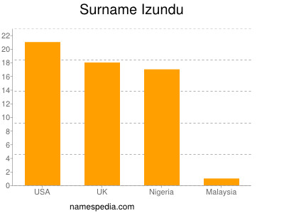 Surname Izundu