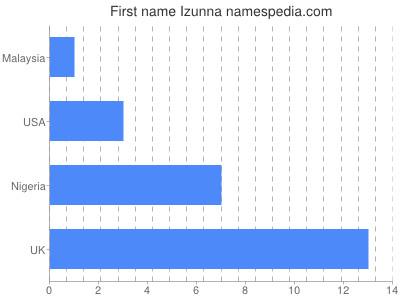 Given name Izunna