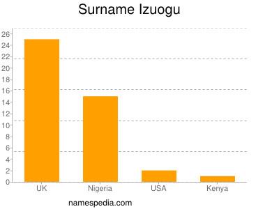Surname Izuogu