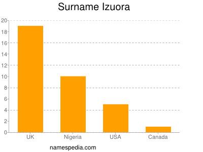 Surname Izuora