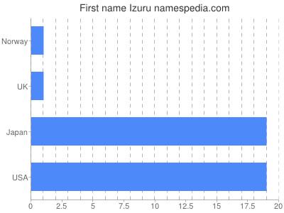 Given name Izuru