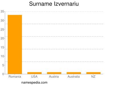Surname Izvernariu