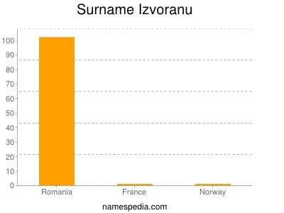 Surname Izvoranu