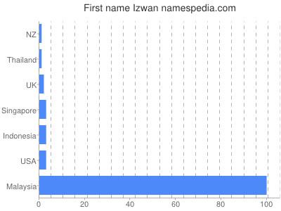 Given name Izwan