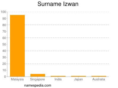 Surname Izwan