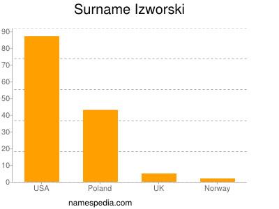 Surname Izworski
