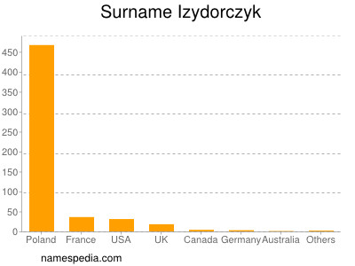 Surname Izydorczyk