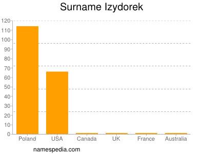 Surname Izydorek
