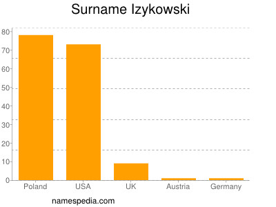 Surname Izykowski