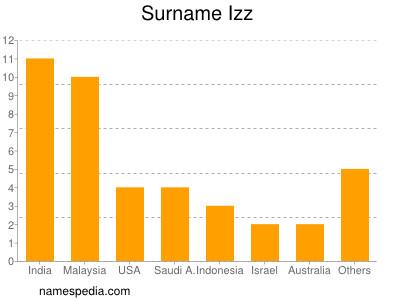 Surname Izz