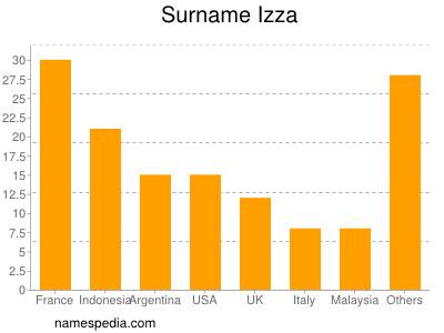 Surname Izza
