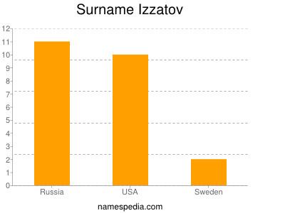 Surname Izzatov
