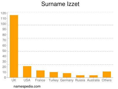 Surname Izzet