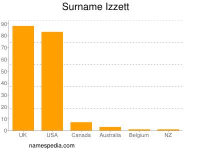 Surname Izzett