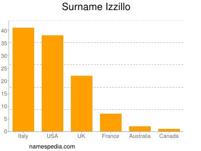 Surname Izzillo