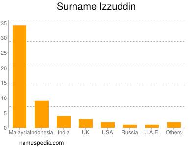 Surname Izzuddin