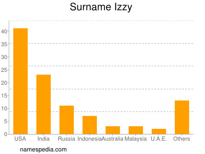Surname Izzy