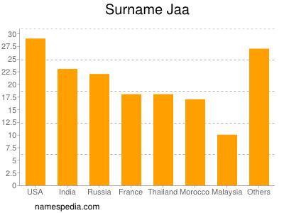 Surname Jaa