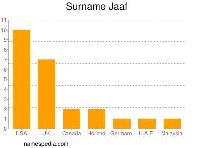 Surname Jaaf
