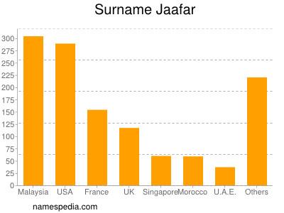Surname Jaafar